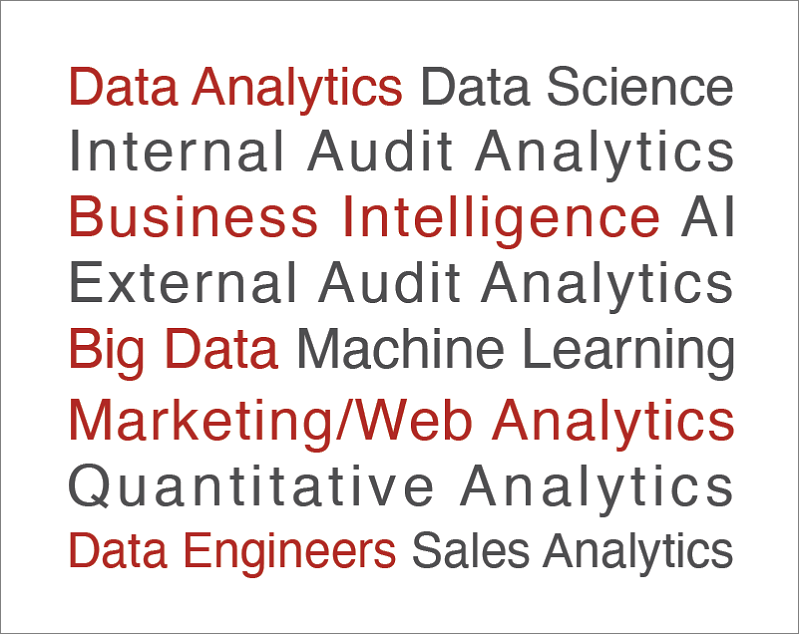 Job Types advertised on CareersinAnalytics.com